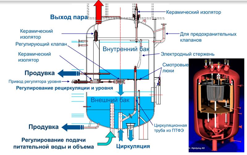 Схема потоков пара/воды